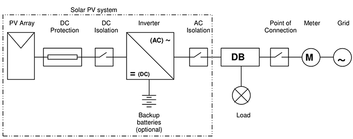 DC-AC systems