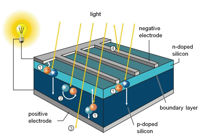 PV solar cells